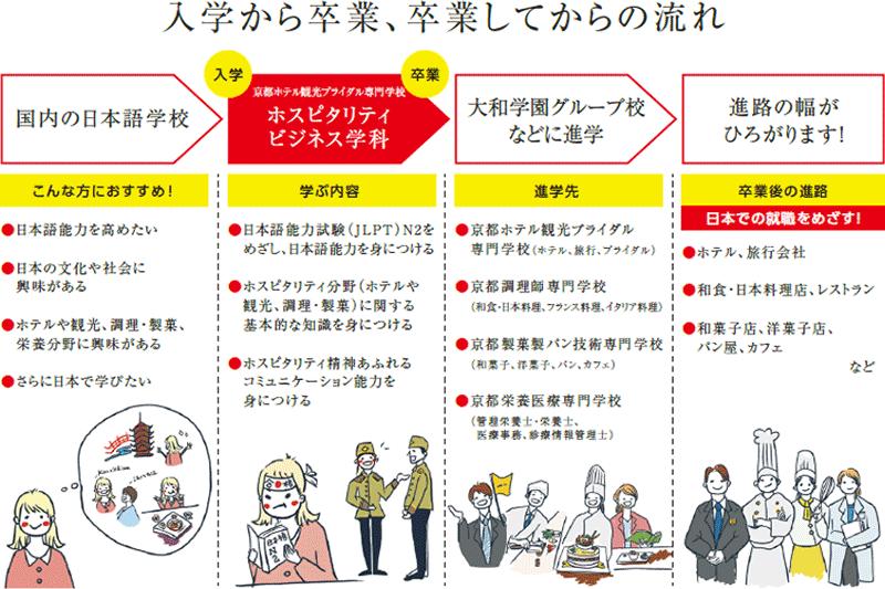 専門学校留学生限定の新学科を開設します!【京都から世界へ!】